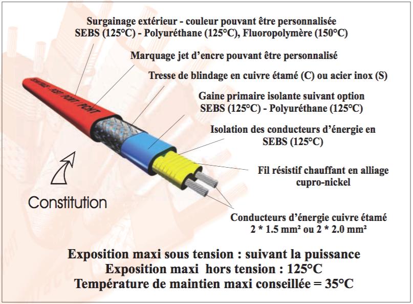 TECHNITRACE câbles chauffants à puissance constante PCBT