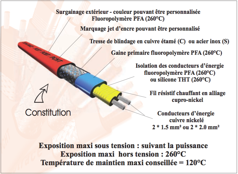 TECHNITRACE câbles chauffants à puissance constante PCHT