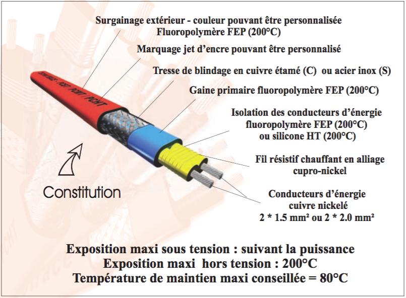 TECHNITRACE câbles chauffants à puissance constante PCMT