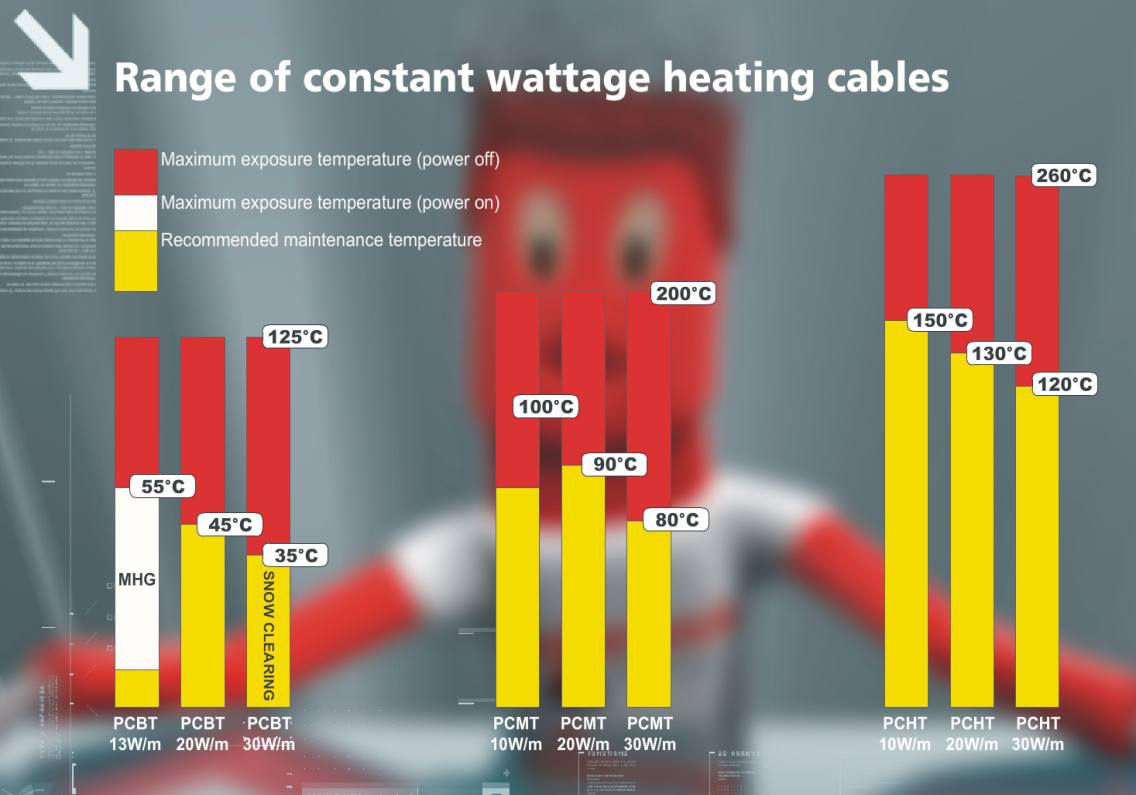 TECHNITRACE constant wattage heating cables range of product