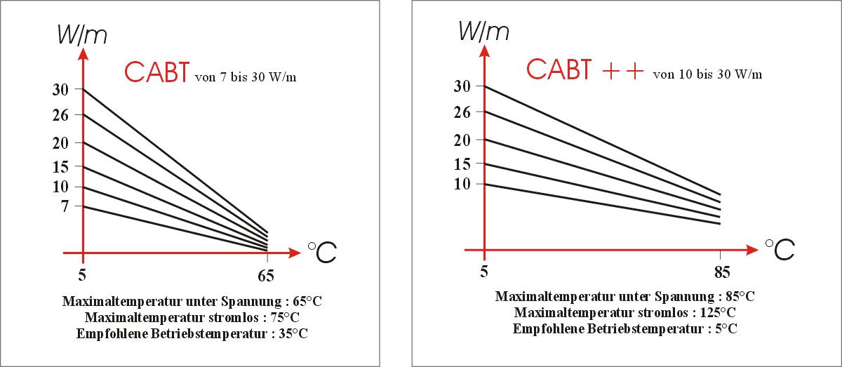 Selbstbegrenzende Heizkabel CABT und CABT ++