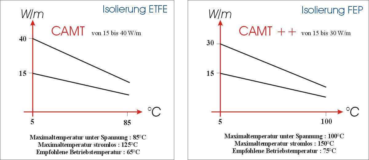 Die selbstbegrenzenden Heizkabel CAMT und CAMT ++