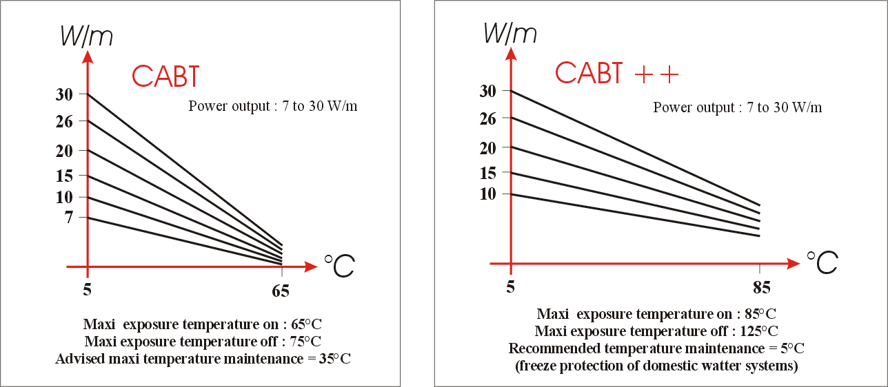 Self regulating heating cables CABT & CABT ++