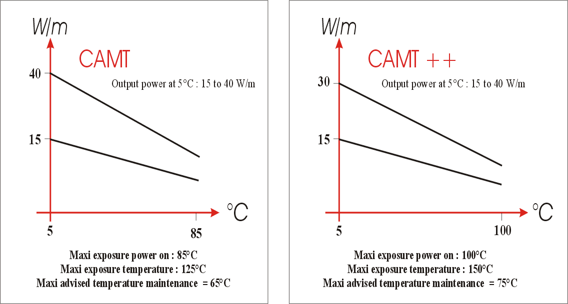 Self regulating heating cables CAMT & CAMT ++