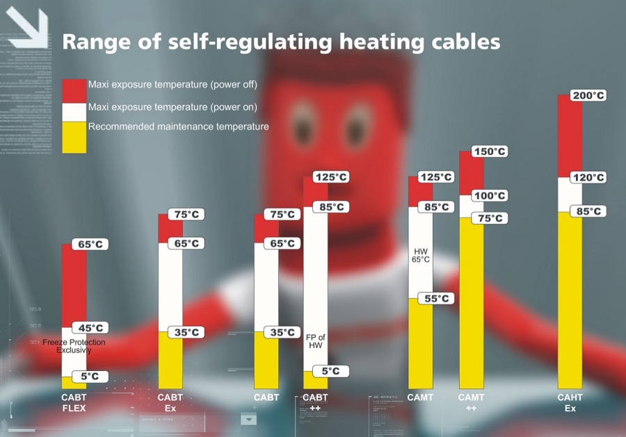 self regulating heating cables - Technitrace